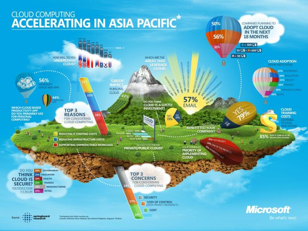 asia pacific cloud computing trends