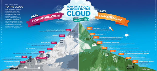 salesforce cloud computing infographic