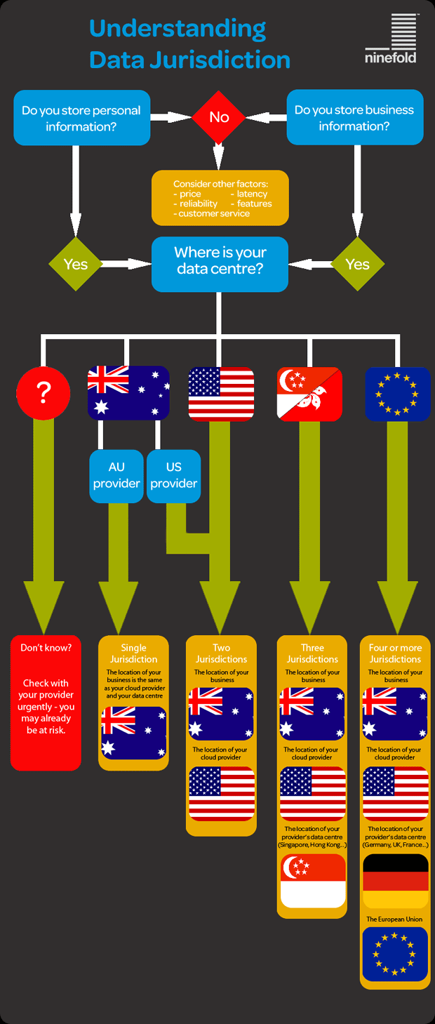 cloud data jurisdiction infographic
