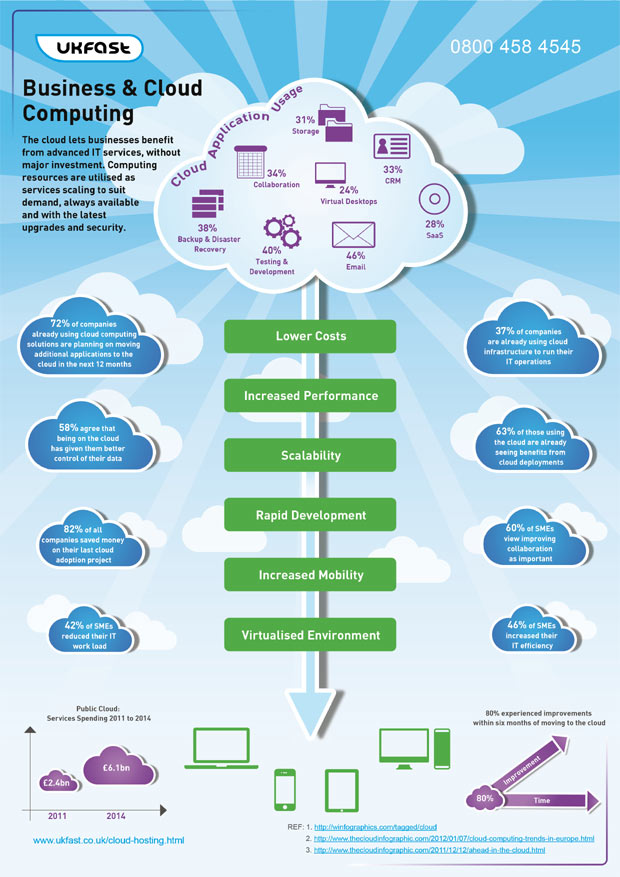 business cloud computing infographic