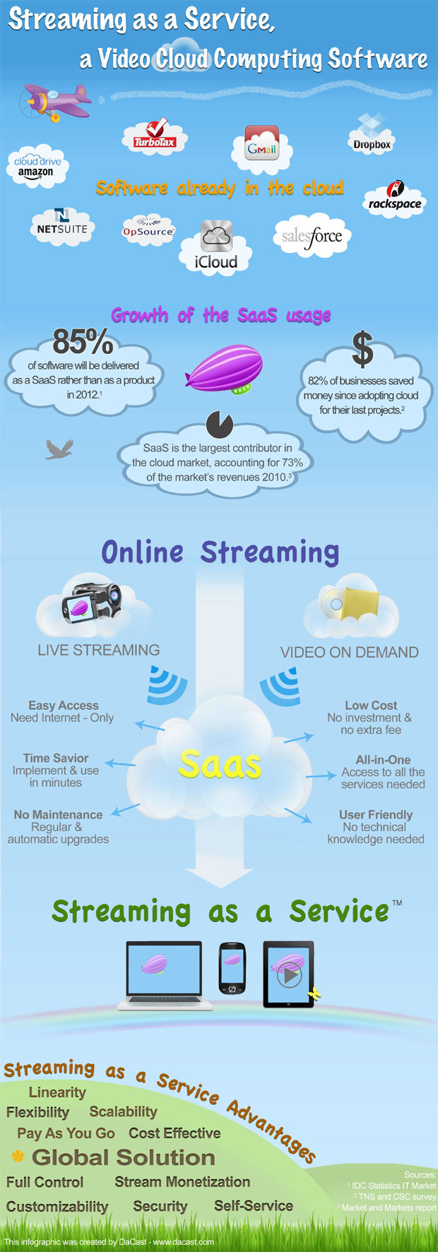 streaming as a service infographic