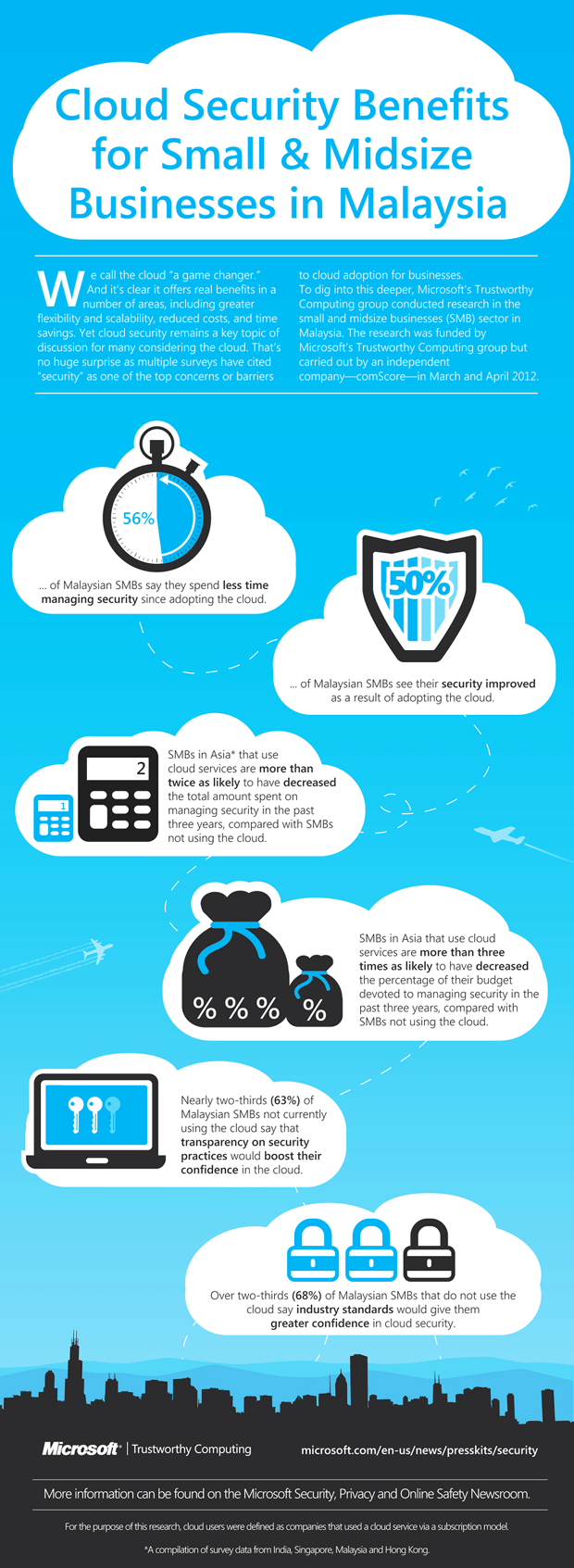 microsoft cloud security infographic