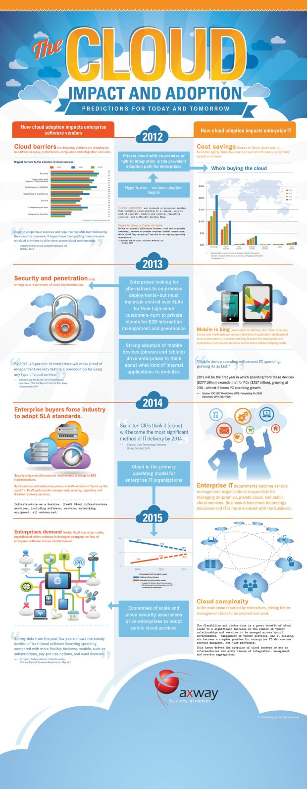 cloud computing infographic