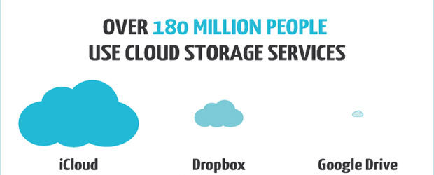 Cloud Storage Infographic: How Much You can Store in the Cloud - iCloud vs. Dropbox vs. Google