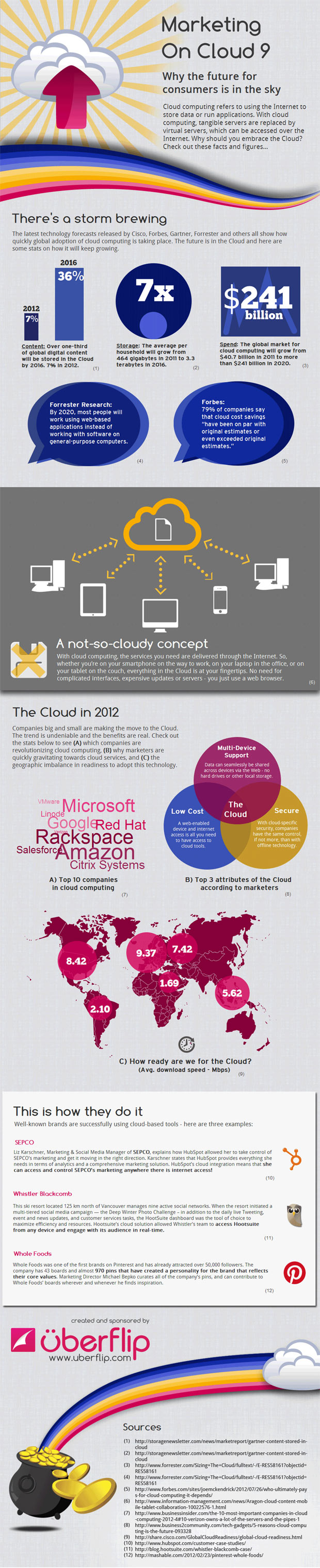 cloud marketing infographic