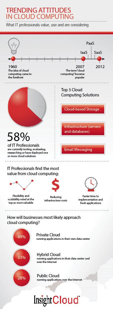 cloud attitude infographic