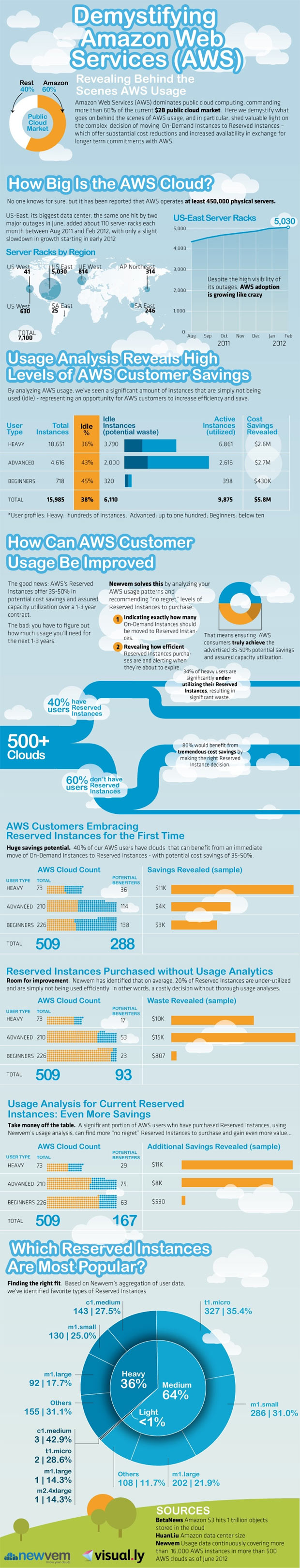 aws reserved instances infographic