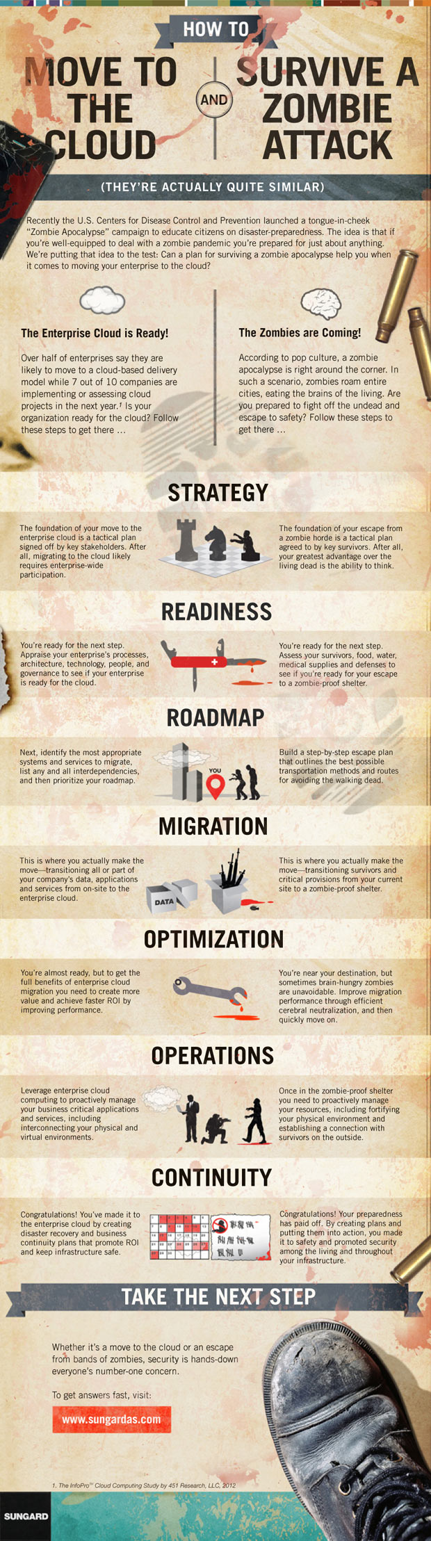 cloud zombie infographic