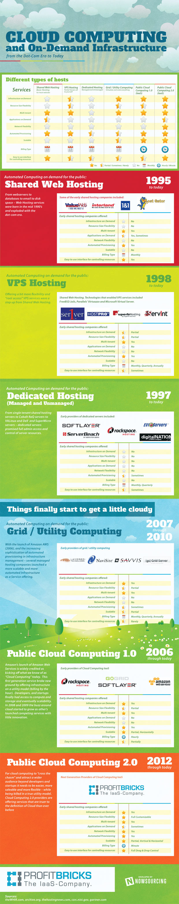on-demand-infrastructure-history-infographic