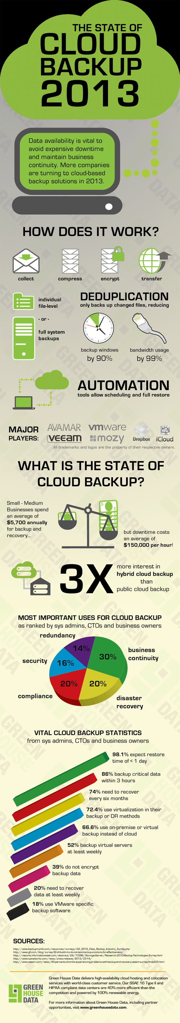 cloud-backup-2013-infographic