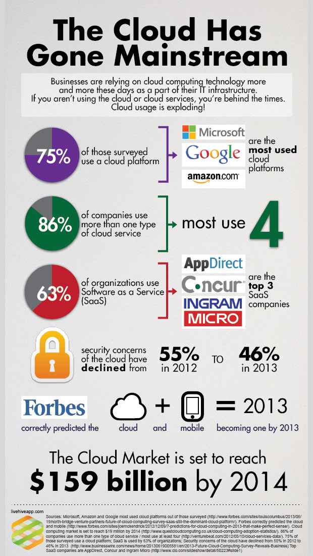 mainstream-cloud-infographic
