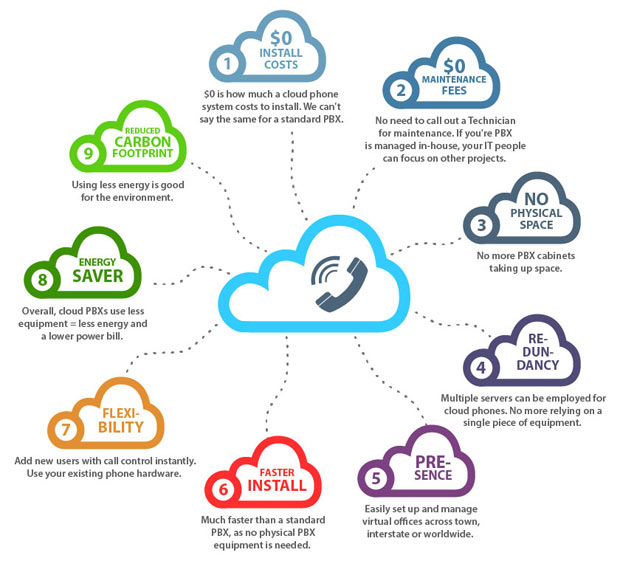 cloud-phone-infographic