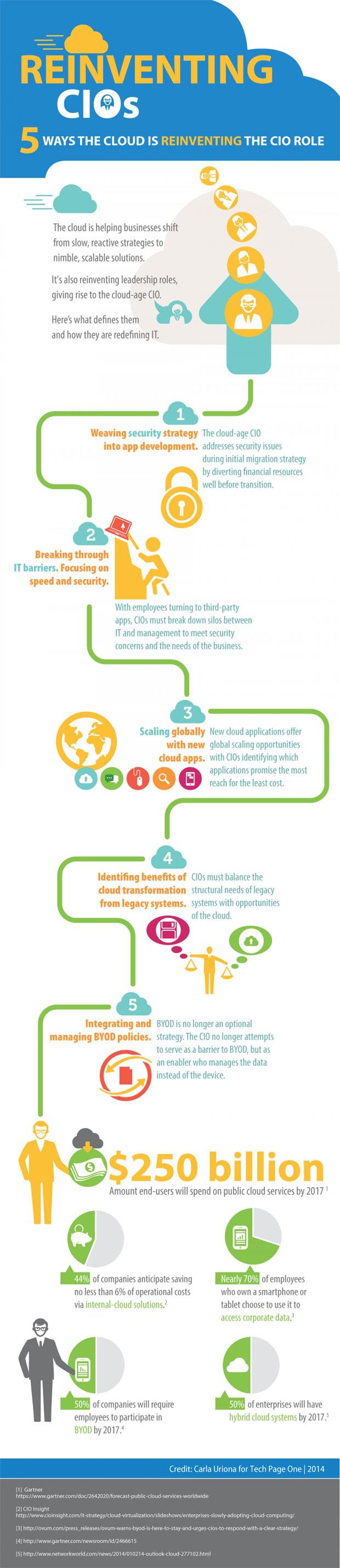 reinventing-cios-infographic