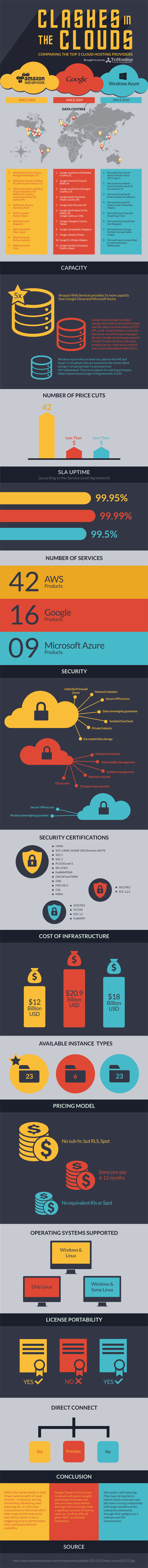 Clashes in the cloud infographic