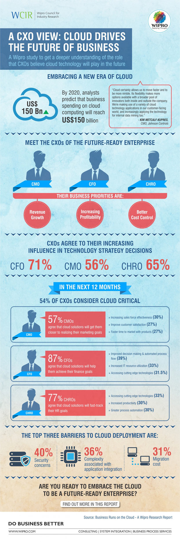 The future of business in the cloud infographic