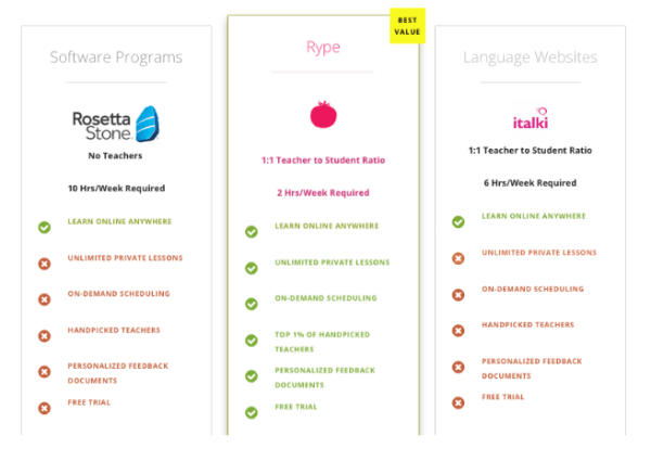 Rype Review: Rype compared to Rosetta Stone and italki