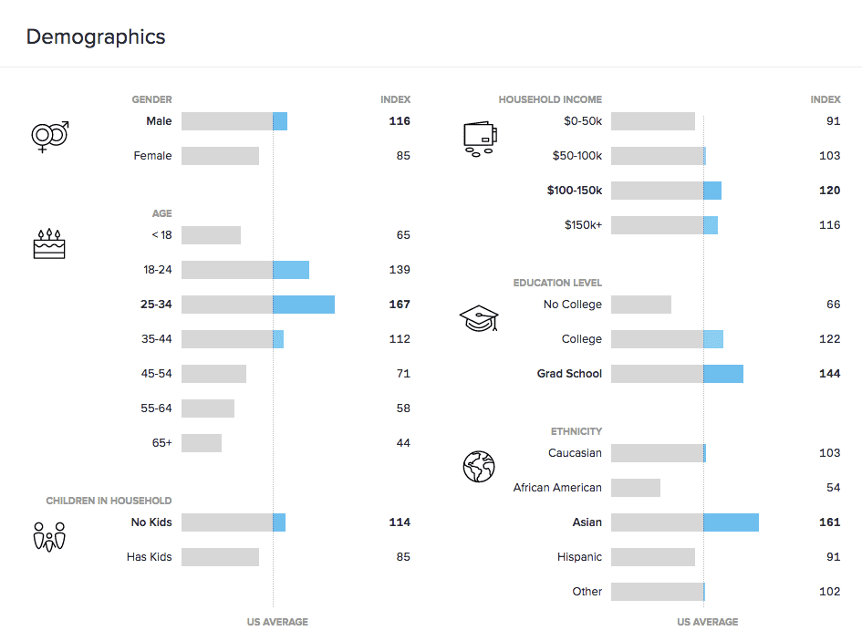 The Coffee Compass Demographics