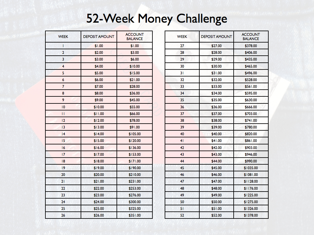 The 52 Weeks Savings Challenge Tips To Get 1 378 Yearly