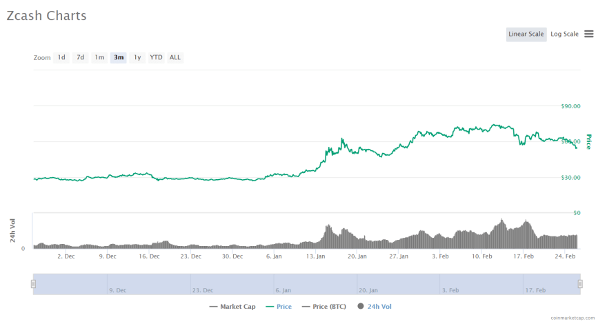 zec price