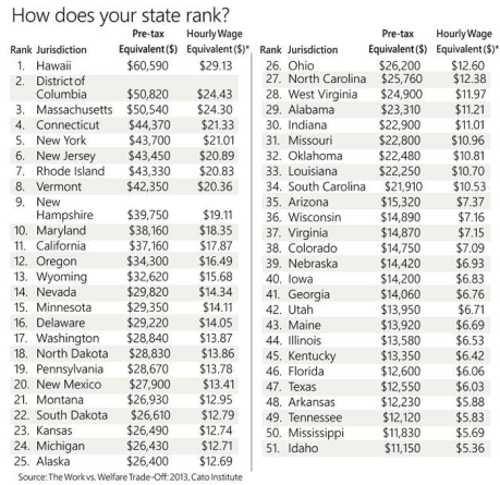 welfare by state