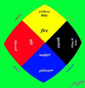 perception, understanding, the Common Vein, Ashley Davidoff MD
