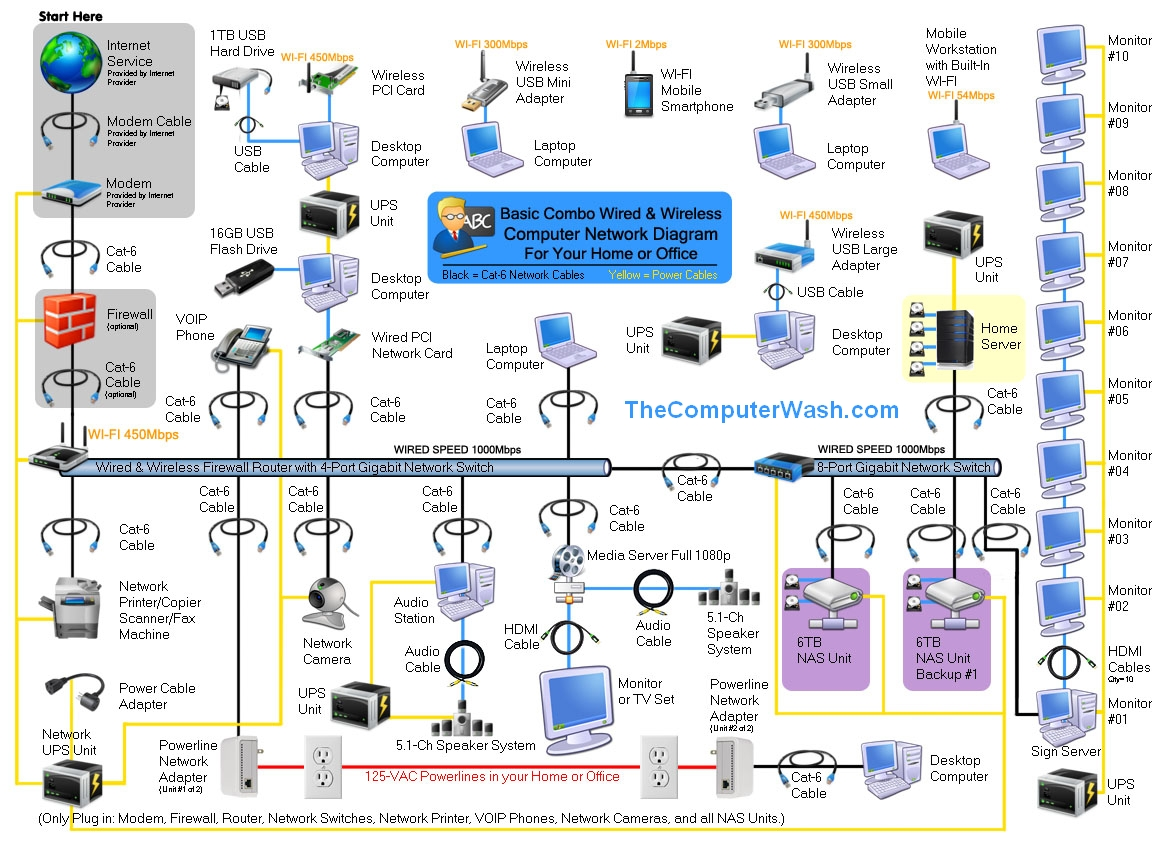 Aiding Sales Need A Complex Network Topology Diagram Networking