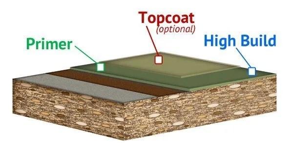 schema of high build epoxy flooring system