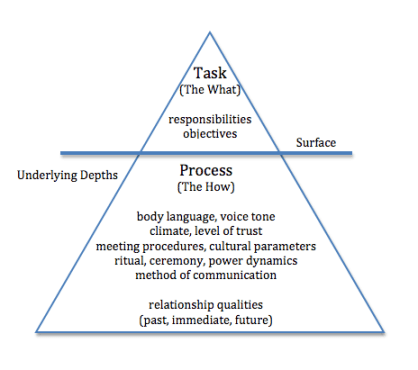 Diagram of triangle illustrating task and process