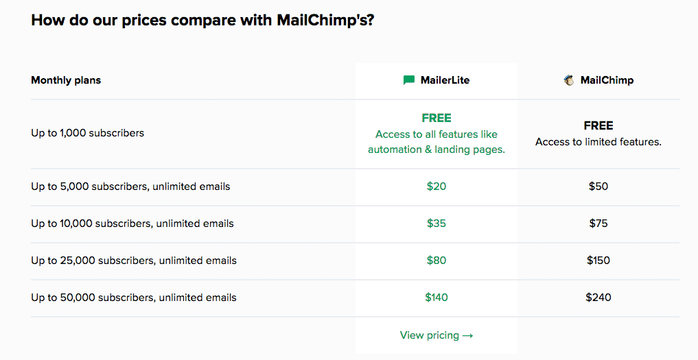mailerlite is better than mailchimp's pricing