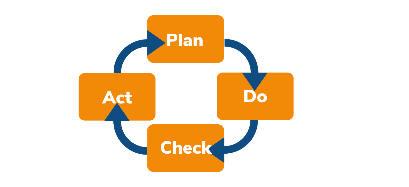 Plan Do Check Act - theCONVERSATION