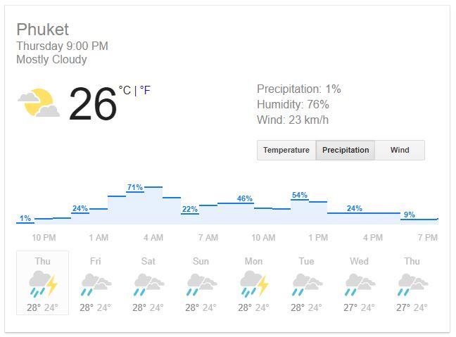 rain forcast