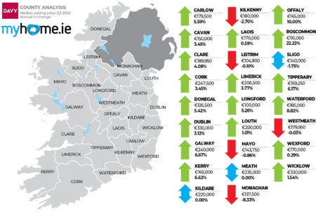 PROPERTY NEWS: Cork property prices RISE by €5,000 in Q3, in spite of COVID19 #RebelCounty