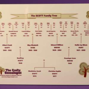 Family Tree on a photo panel