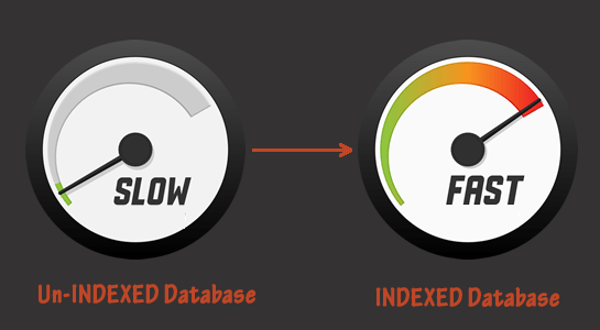 How to use Index in MySQL