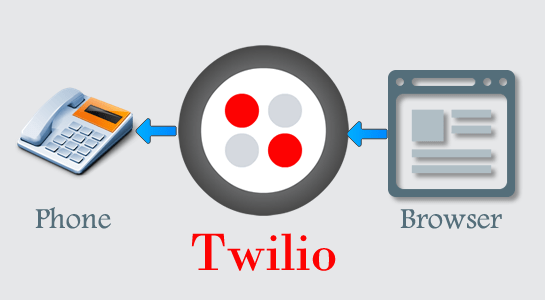 How to make a call using Twilio? - Page 1