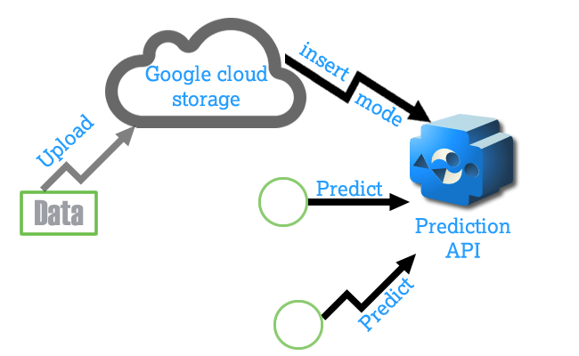 Implementation of Google prediction api
