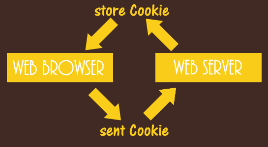 How to Create and Use Cookies in PHP