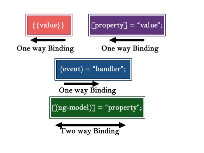data binding angular js 2