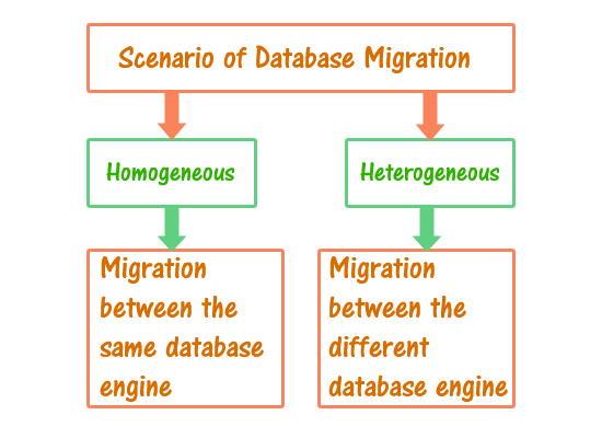 AWS-Database-Migration-scenario