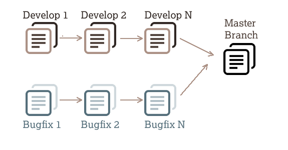 Branching and Merging in Git