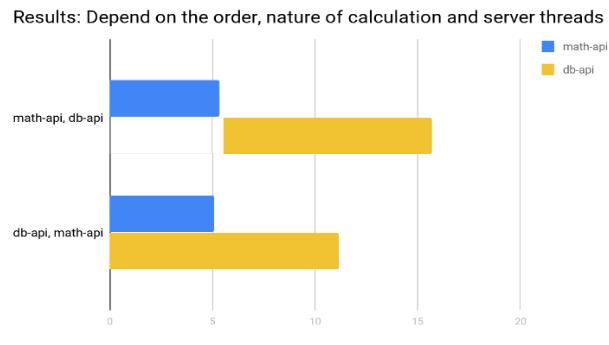 db-api-math-api-nodejs-execution-order-change