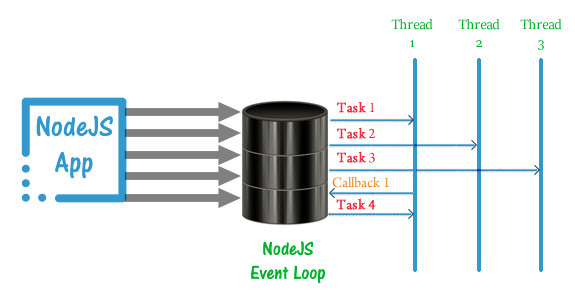 Common misconceptions related to threads in Node js
