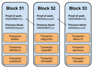 bitcoin mining, mining bitcoin, bitcoin, Cryptocurrency, ETH, Ethereum, Crypto, Cryptography, Bitcoin, How it works,