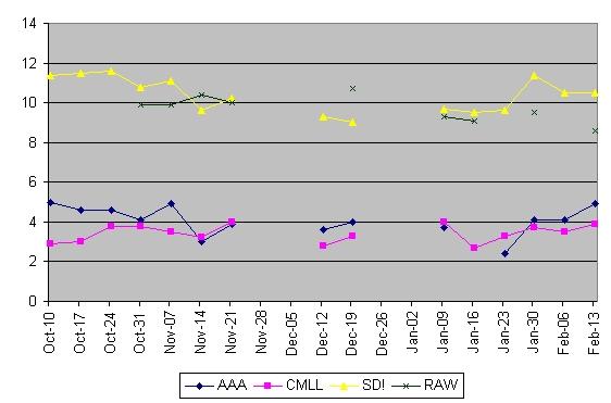 Ratings Chart (thru 02/18)