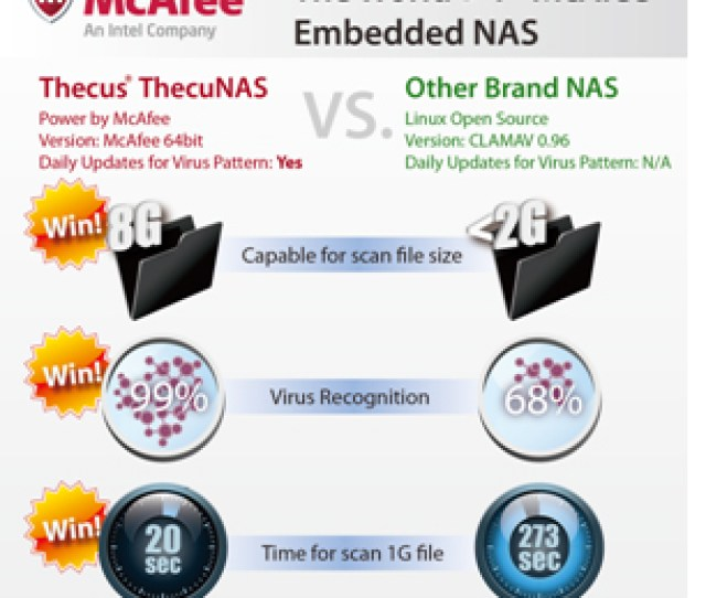 Virusscan Otherwise Known As Mcafee Antivirus Is The Best Safeguard Measure To Minimize And Prevent Virus Attacks