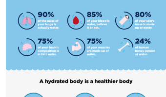 INFOGRAPH: Why Hydration is Essential for Your Employees