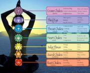 chakra dhyana chart for meditation