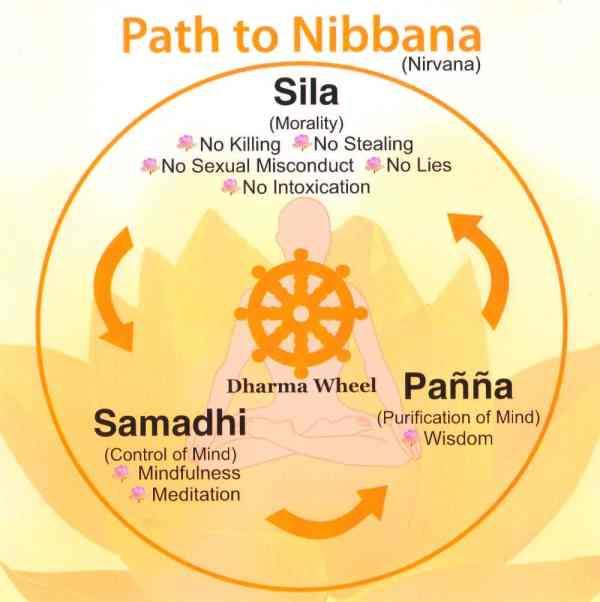 samatha meditation dharma wheel