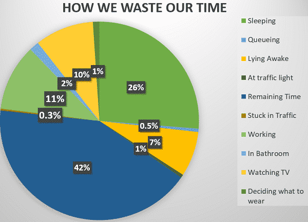 how we waste our time