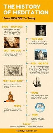 history of meditation techniques